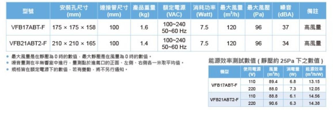 台達電子dc直流換氣扇-濾網型-_vfb21abt2-f_尺寸